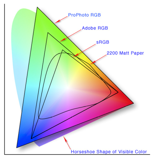 Colorspaces explained