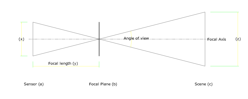 Focal Length-Photography-Sensor-Light entry