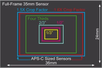 Sensor formats + Lense correction