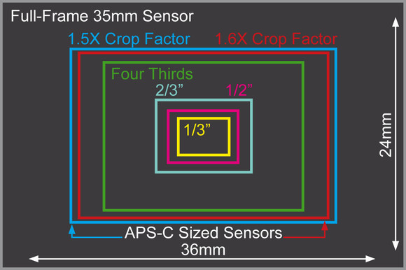 full frame sensor what does it mean | Purely Photography