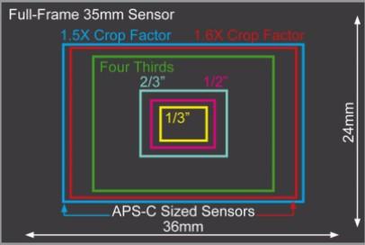 Formatos de sensor + Corrección de objetivo